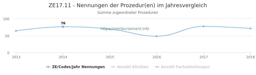 ZE17.11 Nennungen der Prozeduren und Anzahl der einsetzenden Kliniken, Fachabteilungen pro Jahr