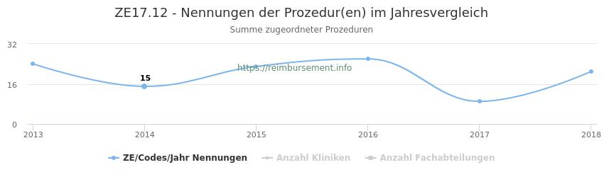 ZE17.12 Nennungen der Prozeduren und Anzahl der einsetzenden Kliniken, Fachabteilungen pro Jahr