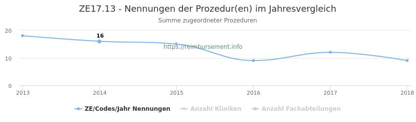 ZE17.13 Nennungen der Prozeduren und Anzahl der einsetzenden Kliniken, Fachabteilungen pro Jahr