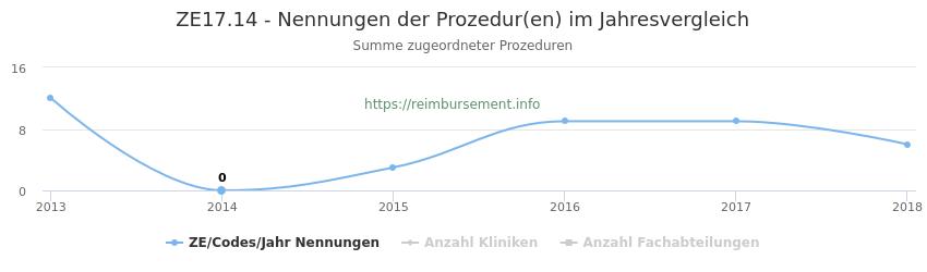 ZE17.14 Nennungen der Prozeduren und Anzahl der einsetzenden Kliniken, Fachabteilungen pro Jahr