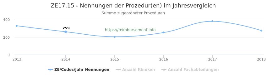 ZE17.15 Nennungen der Prozeduren und Anzahl der einsetzenden Kliniken, Fachabteilungen pro Jahr