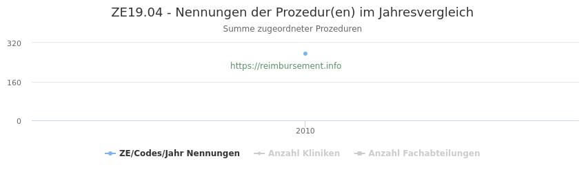 ZE19.04 Nennungen der Prozeduren und Anzahl der einsetzenden Kliniken, Fachabteilungen pro Jahr