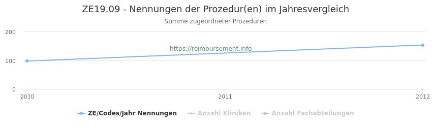 ZE19.09 Nennungen der Prozeduren und Anzahl der einsetzenden Kliniken, Fachabteilungen pro Jahr