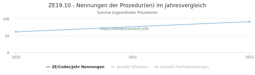 ZE19.10 Nennungen der Prozeduren und Anzahl der einsetzenden Kliniken, Fachabteilungen pro Jahr