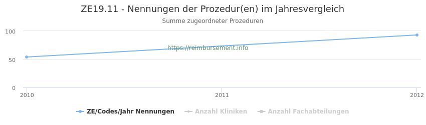 ZE19.11 Nennungen der Prozeduren und Anzahl der einsetzenden Kliniken, Fachabteilungen pro Jahr