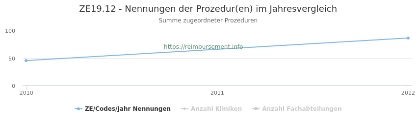 ZE19.12 Nennungen der Prozeduren und Anzahl der einsetzenden Kliniken, Fachabteilungen pro Jahr