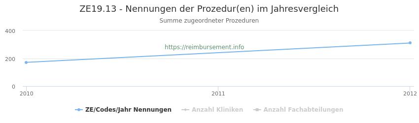ZE19.13 Nennungen der Prozeduren und Anzahl der einsetzenden Kliniken, Fachabteilungen pro Jahr