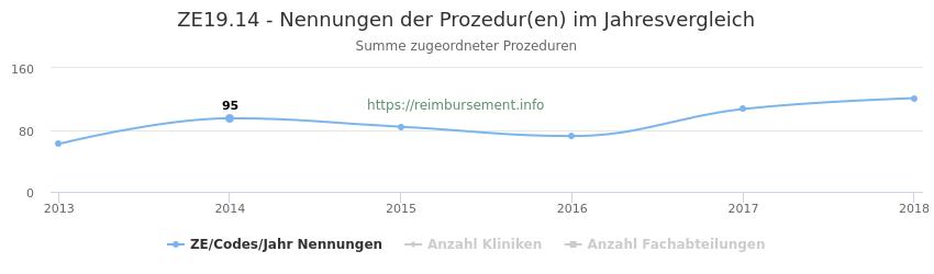 ZE19.14 Nennungen der Prozeduren und Anzahl der einsetzenden Kliniken, Fachabteilungen pro Jahr