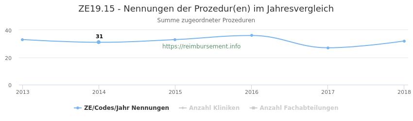 ZE19.15 Nennungen der Prozeduren und Anzahl der einsetzenden Kliniken, Fachabteilungen pro Jahr