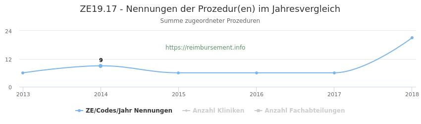 ZE19.17 Nennungen der Prozeduren und Anzahl der einsetzenden Kliniken, Fachabteilungen pro Jahr