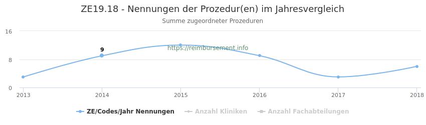 ZE19.18 Nennungen der Prozeduren und Anzahl der einsetzenden Kliniken, Fachabteilungen pro Jahr