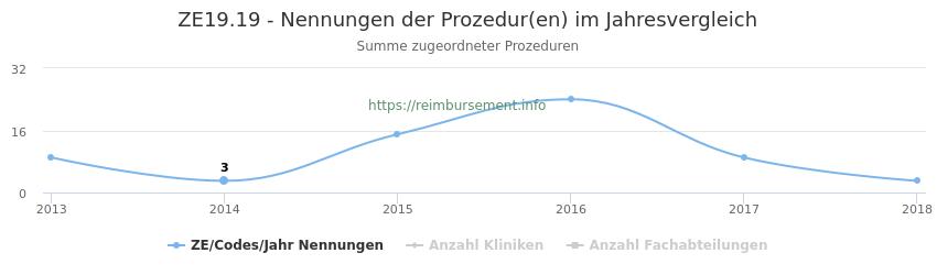 ZE19.19 Nennungen der Prozeduren und Anzahl der einsetzenden Kliniken, Fachabteilungen pro Jahr