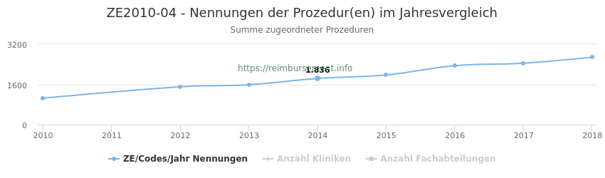 ZE2010-04 Nennungen der Prozeduren und Anzahl der einsetzenden Kliniken, Fachabteilungen pro Jahr