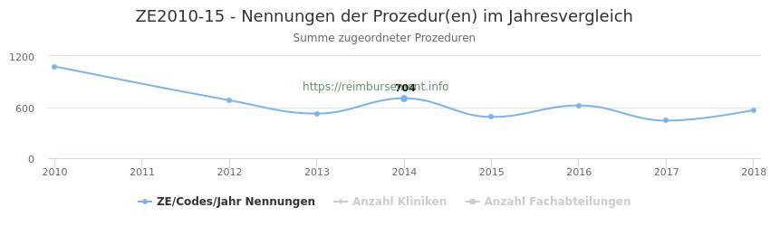 ZE2010-15 Nennungen der Prozeduren und Anzahl der einsetzenden Kliniken, Fachabteilungen pro Jahr