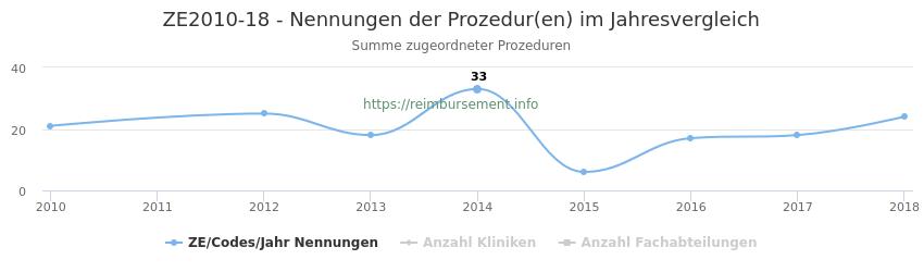 ZE2010-18 Nennungen der Prozeduren und Anzahl der einsetzenden Kliniken, Fachabteilungen pro Jahr