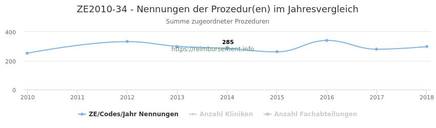 ZE2010-34 Nennungen der Prozeduren und Anzahl der einsetzenden Kliniken, Fachabteilungen pro Jahr