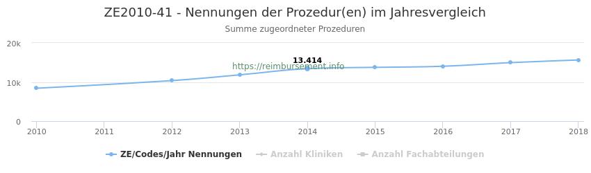 ZE2010-41 Nennungen der Prozeduren und Anzahl der einsetzenden Kliniken, Fachabteilungen pro Jahr