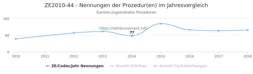 ZE2010-44 Nennungen der Prozeduren und Anzahl der einsetzenden Kliniken, Fachabteilungen pro Jahr