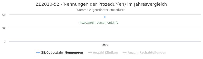 ZE2010-52 Nennungen der Prozeduren und Anzahl der einsetzenden Kliniken, Fachabteilungen pro Jahr