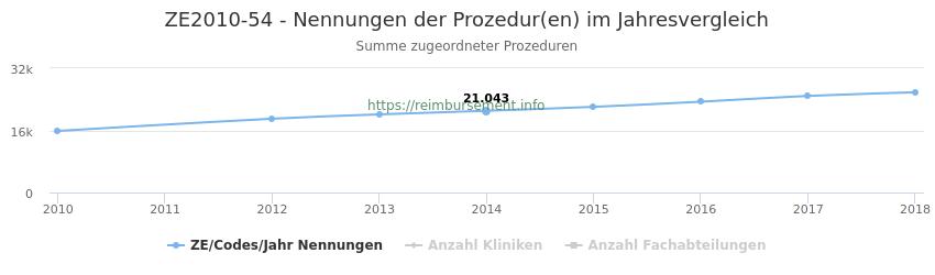 ZE2010-54 Nennungen der Prozeduren und Anzahl der einsetzenden Kliniken, Fachabteilungen pro Jahr