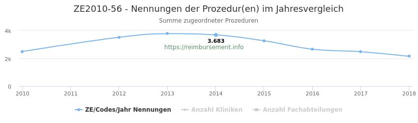 ZE2010-56 Nennungen der Prozeduren und Anzahl der einsetzenden Kliniken, Fachabteilungen pro Jahr