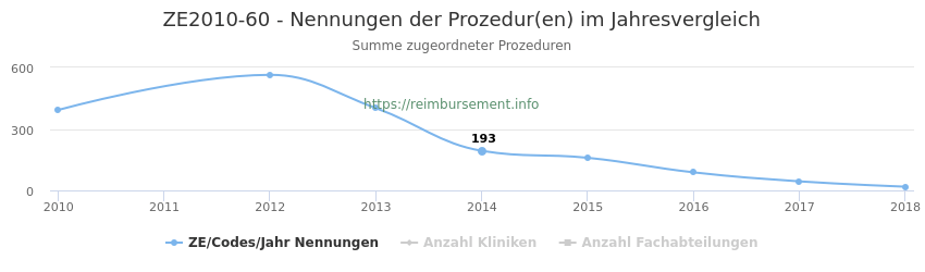 ZE2010-60 Nennungen der Prozeduren und Anzahl der einsetzenden Kliniken, Fachabteilungen pro Jahr