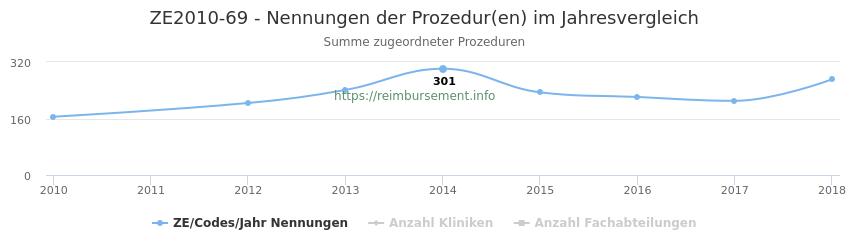 ZE2010-69 Nennungen der Prozeduren und Anzahl der einsetzenden Kliniken, Fachabteilungen pro Jahr