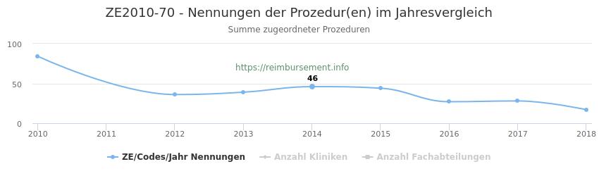 ZE2010-70 Nennungen der Prozeduren und Anzahl der einsetzenden Kliniken, Fachabteilungen pro Jahr