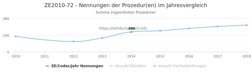 ZE2010-72 Nennungen der Prozeduren und Anzahl der einsetzenden Kliniken, Fachabteilungen pro Jahr