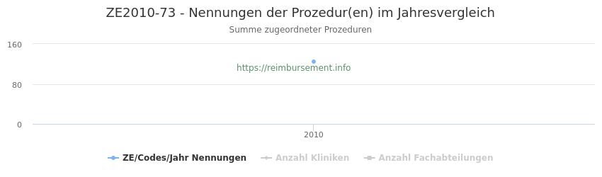 ZE2010-73 Nennungen der Prozeduren und Anzahl der einsetzenden Kliniken, Fachabteilungen pro Jahr