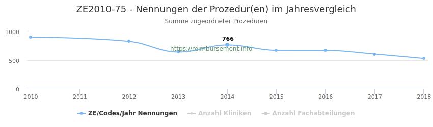 ZE2010-75 Nennungen der Prozeduren und Anzahl der einsetzenden Kliniken, Fachabteilungen pro Jahr