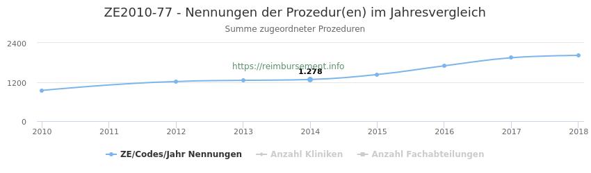 ZE2010-77 Nennungen der Prozeduren und Anzahl der einsetzenden Kliniken, Fachabteilungen pro Jahr