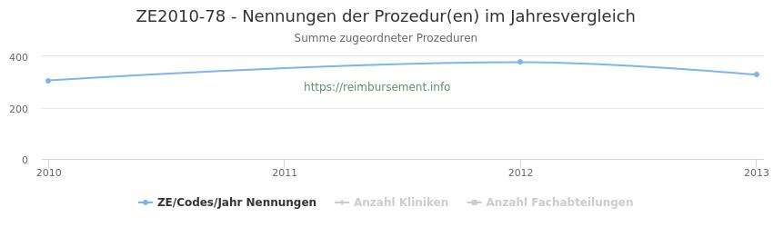 ZE2010-78 Nennungen der Prozeduren und Anzahl der einsetzenden Kliniken, Fachabteilungen pro Jahr