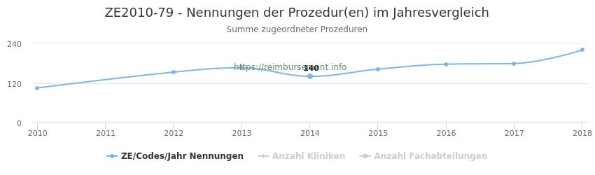 ZE2010-79 Nennungen der Prozeduren und Anzahl der einsetzenden Kliniken, Fachabteilungen pro Jahr