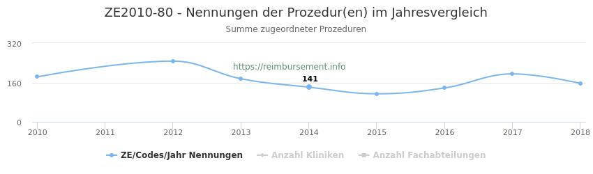 ZE2010-80 Nennungen der Prozeduren und Anzahl der einsetzenden Kliniken, Fachabteilungen pro Jahr