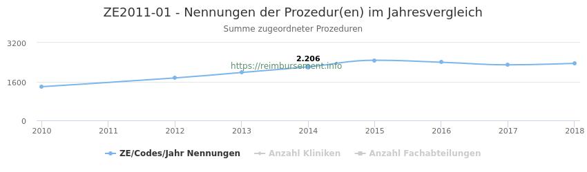 ZE2011-01 Nennungen der Prozeduren und Anzahl der einsetzenden Kliniken, Fachabteilungen pro Jahr