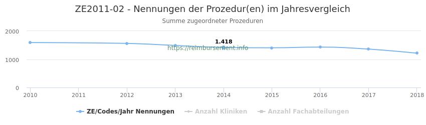 ZE2011-02 Nennungen der Prozeduren und Anzahl der einsetzenden Kliniken, Fachabteilungen pro Jahr