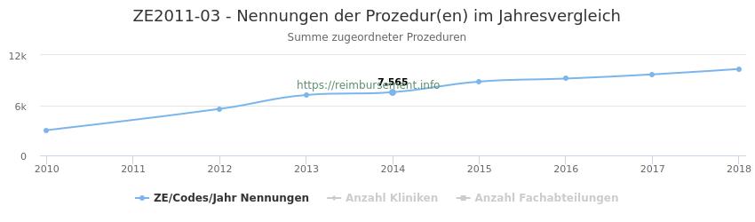 ZE2011-03 Nennungen der Prozeduren und Anzahl der einsetzenden Kliniken, Fachabteilungen pro Jahr