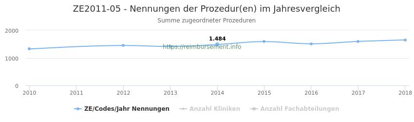 ZE2011-05 Nennungen der Prozeduren und Anzahl der einsetzenden Kliniken, Fachabteilungen pro Jahr