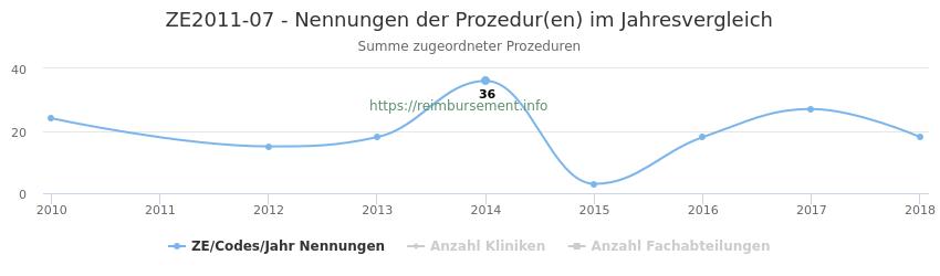 ZE2011-07 Nennungen der Prozeduren und Anzahl der einsetzenden Kliniken, Fachabteilungen pro Jahr