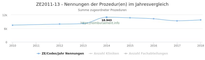 ZE2011-13 Nennungen der Prozeduren und Anzahl der einsetzenden Kliniken, Fachabteilungen pro Jahr