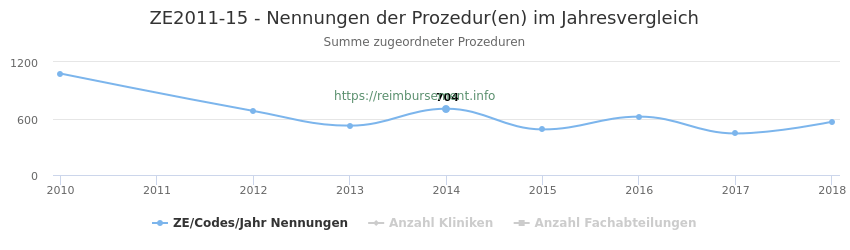 ZE2011-15 Nennungen der Prozeduren und Anzahl der einsetzenden Kliniken, Fachabteilungen pro Jahr