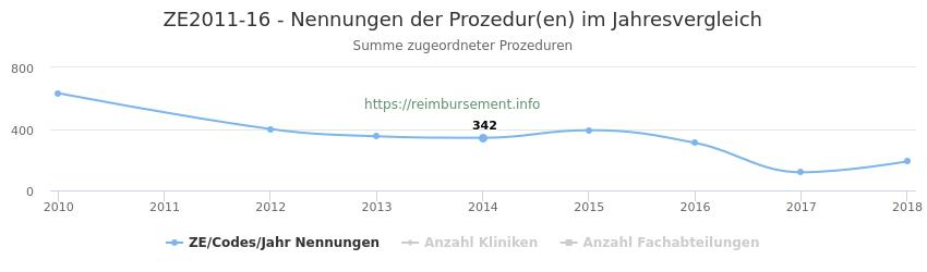 ZE2011-16 Nennungen der Prozeduren und Anzahl der einsetzenden Kliniken, Fachabteilungen pro Jahr
