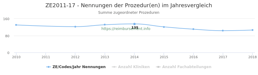 ZE2011-17 Nennungen der Prozeduren und Anzahl der einsetzenden Kliniken, Fachabteilungen pro Jahr