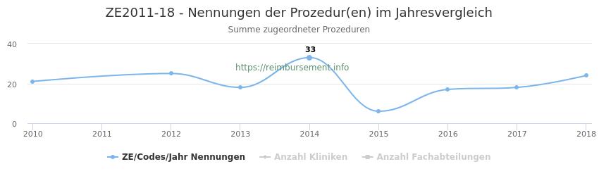 ZE2011-18 Nennungen der Prozeduren und Anzahl der einsetzenden Kliniken, Fachabteilungen pro Jahr