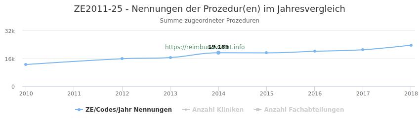 ZE2011-25 Nennungen der Prozeduren und Anzahl der einsetzenden Kliniken, Fachabteilungen pro Jahr