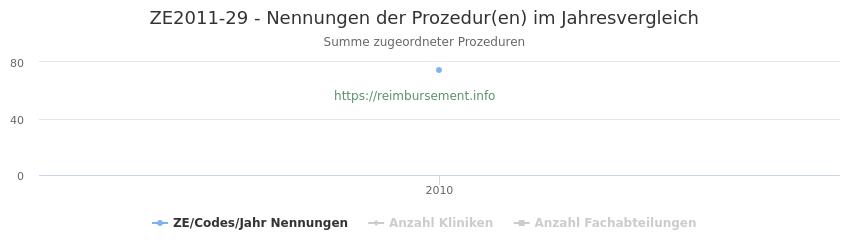 ZE2011-29 Nennungen der Prozeduren und Anzahl der einsetzenden Kliniken, Fachabteilungen pro Jahr
