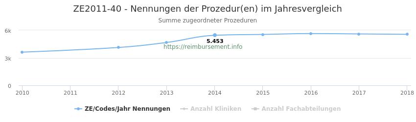 ZE2011-40 Nennungen der Prozeduren und Anzahl der einsetzenden Kliniken, Fachabteilungen pro Jahr