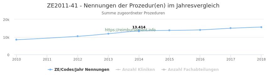 ZE2011-41 Nennungen der Prozeduren und Anzahl der einsetzenden Kliniken, Fachabteilungen pro Jahr