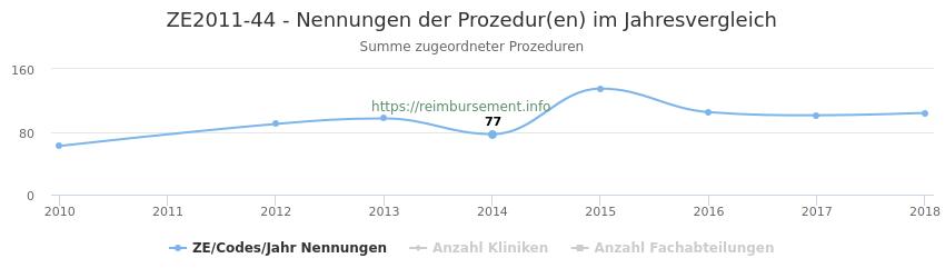 ZE2011-44 Nennungen der Prozeduren und Anzahl der einsetzenden Kliniken, Fachabteilungen pro Jahr